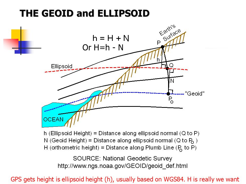 THE GEOID and ELLIPSOID
