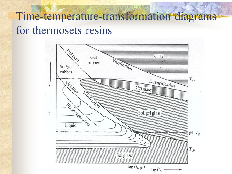 Textile structural composites ppt download 93 time temperature transformation diagrams for thermosets resins ccuart Gallery