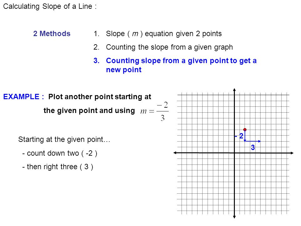 how to get the slope of a cartesian line
