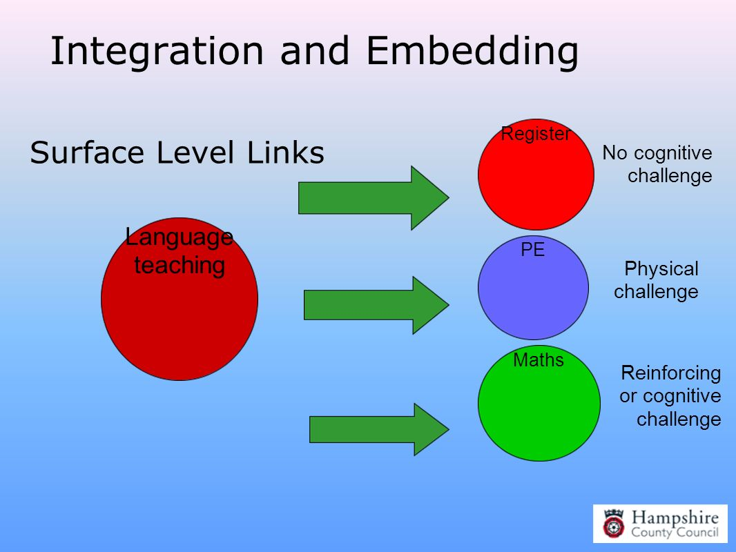 Integration and Embedding
