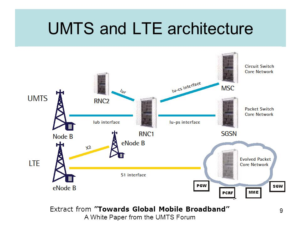architecture lte the tech lte network architecture and