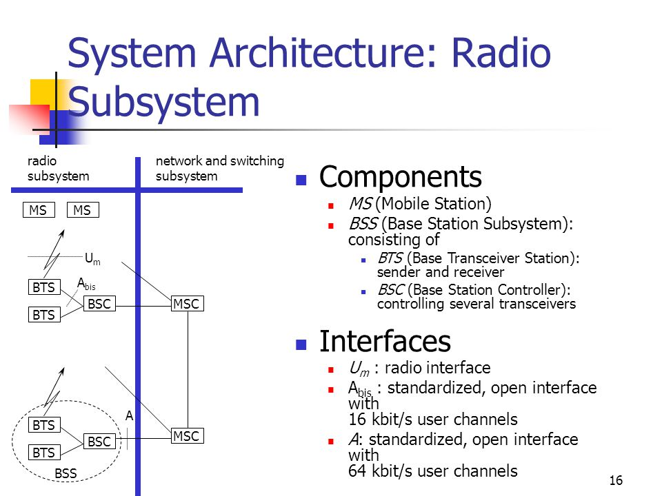 System Architecture: Radio Subsystem