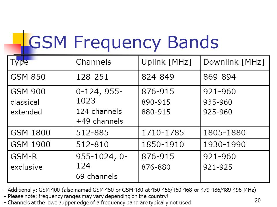 GSM Frequency Bands Type Channels Uplink [MHz] Downlink [MHz] GSM 850