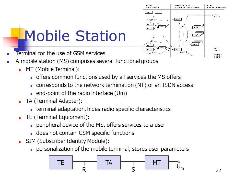 Mobile Station R S Um TE TA MT Terminal for the use of GSM services