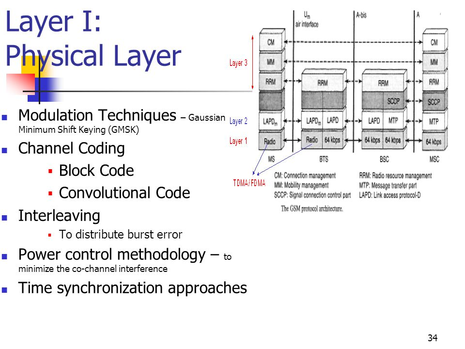 Layer I: Physical Layer