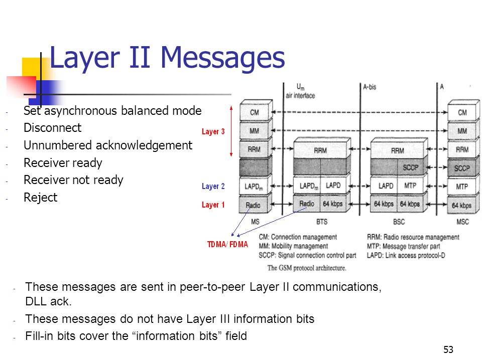 Layer II Messages Set asynchronous balanced mode Disconnect