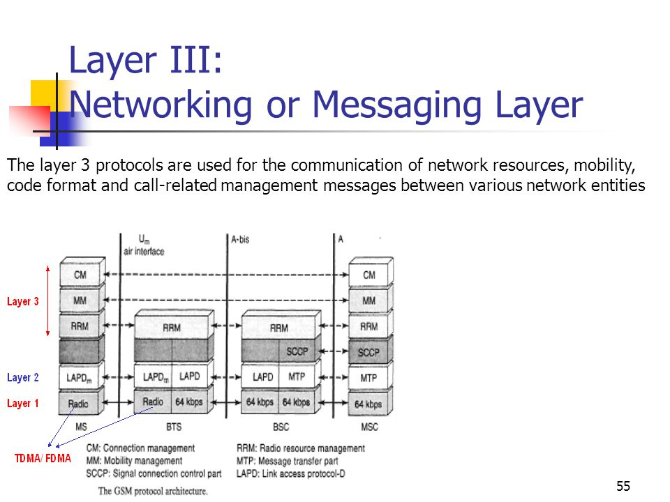 Layer III: Networking or Messaging Layer