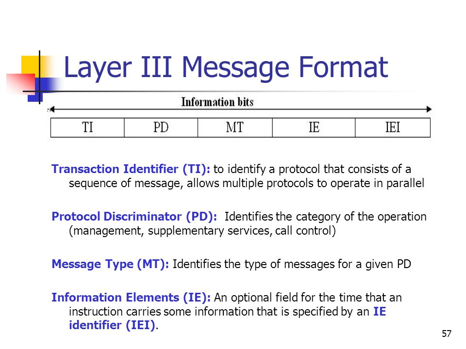 Layer III Message Format