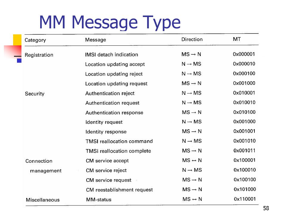 MM Message Type