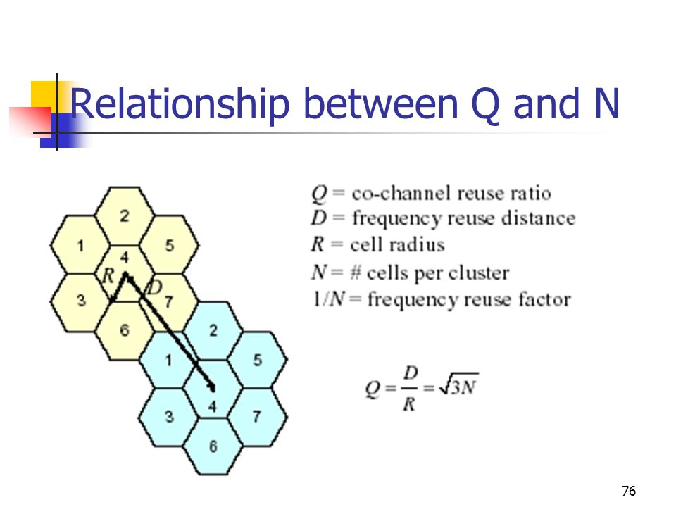 Relationship between Q and N