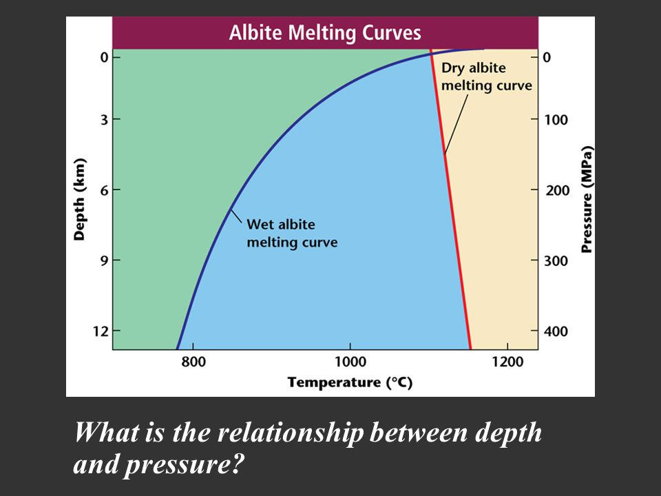 water pressure and depth relationship memes
