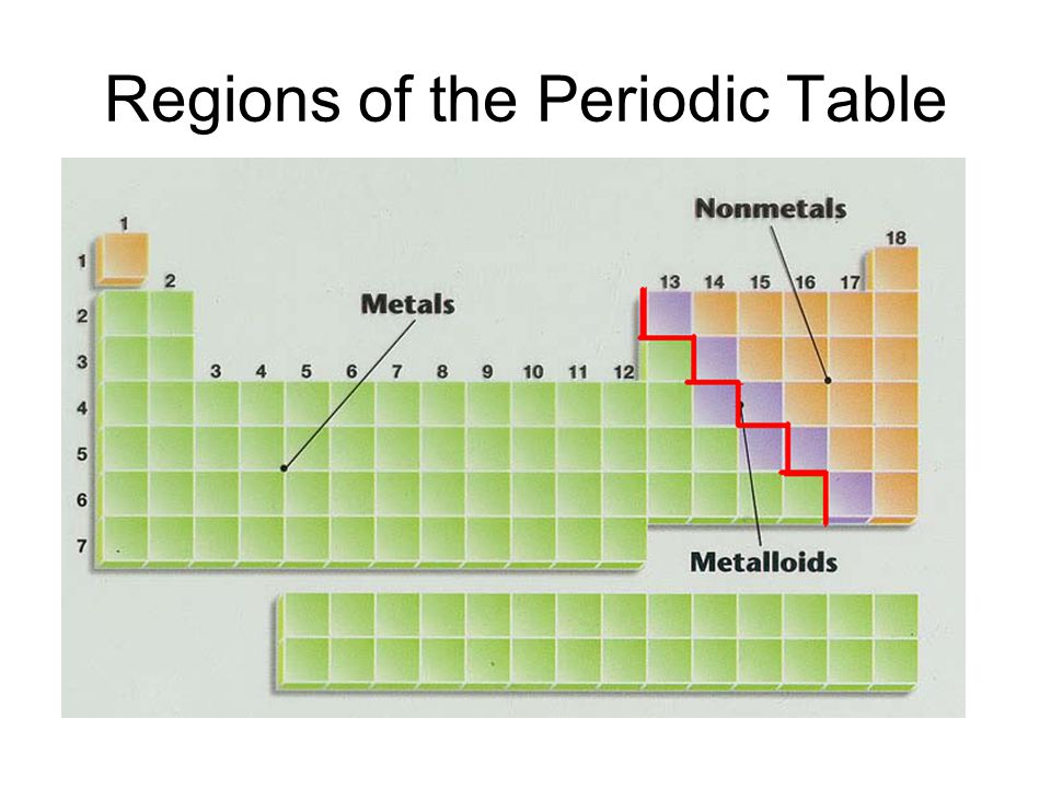 Bringing order to the chemical world ppt video online for 10 on the periodic table