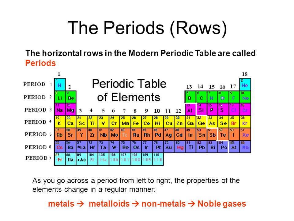 periodic properties Lab 7 periodic trends: which properties of the elements follow a periodic trend introduction periodic trends are the tendencies of certain properties of the elements to increase or decrease as you.
