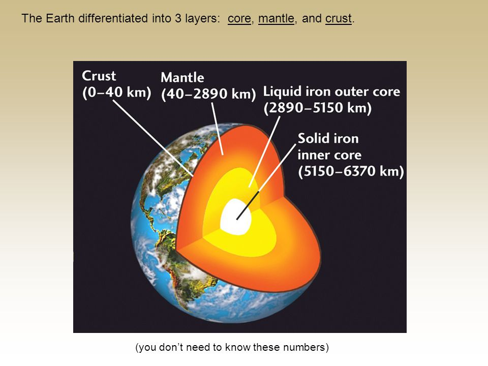 The Earth differentiated into 3 layers: core, mantle, and crust.