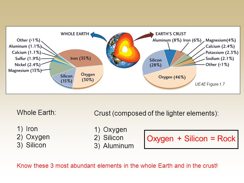 Oxygen + Silicon = Rock Whole Earth: