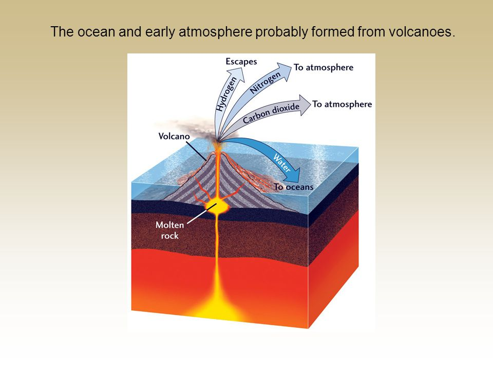 The ocean and early atmosphere probably formed from volcanoes.