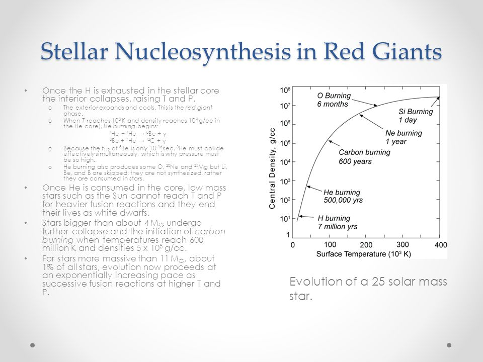 nucleosynthesis carbon Big bang nucleosynthesis produced no elements heavier than lithium  or you  and i to do that we need carbon and oxygen and nitrogen and silicon and.