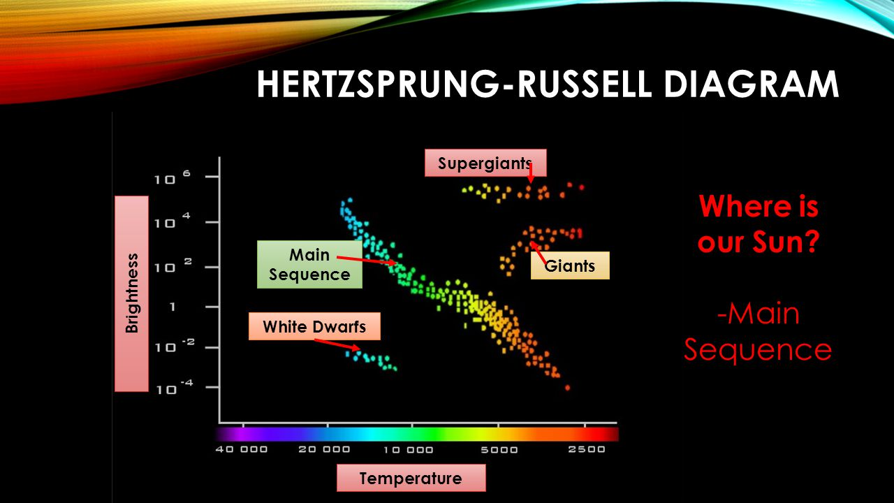 understanding the idea behind the hertzsprung russell diagram or h r diagram Chapter 10 hertzsprung-russell diagrams and 1021 the h-r diagram hertzsprung and russell plotted v vs b−v for a large number of stars in the same cluster.