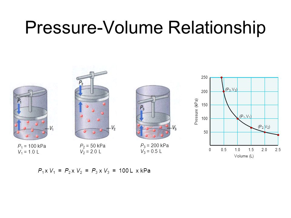 pressure vs 1 volume relationship goals