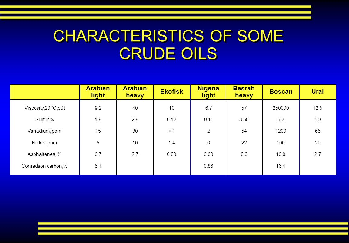 Characteristics Of Some Crude Oils on Crude Oil Distillation Column