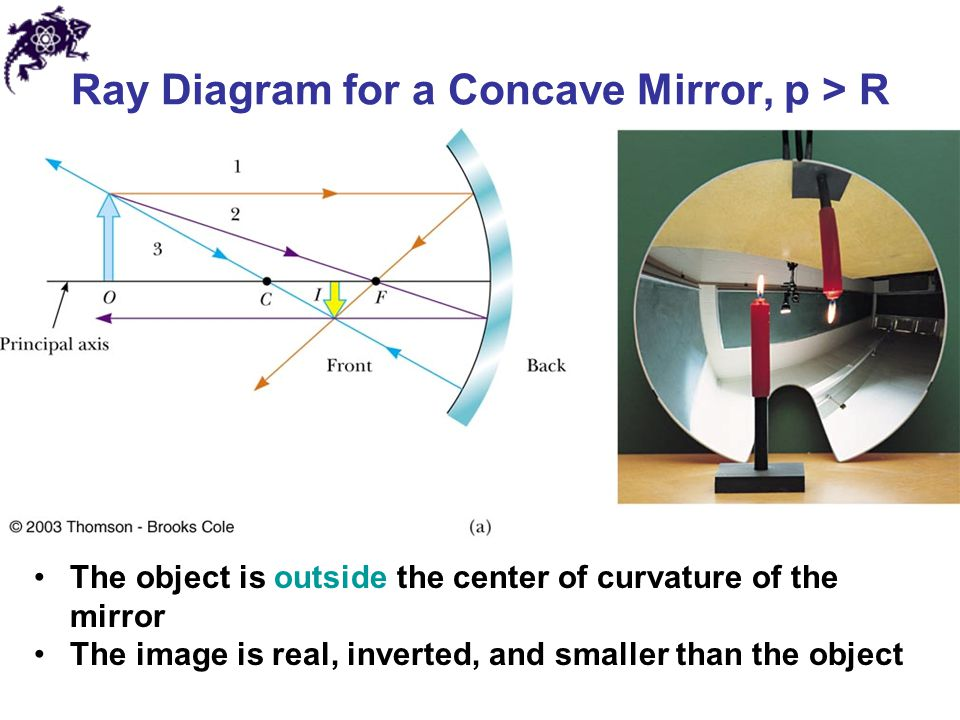 Ray Diagram for a Concave Mirror, p > R