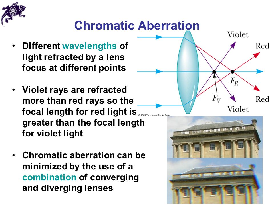 Chromatic Aberration Different wavelengths of light refracted by a lens focus at different points.
