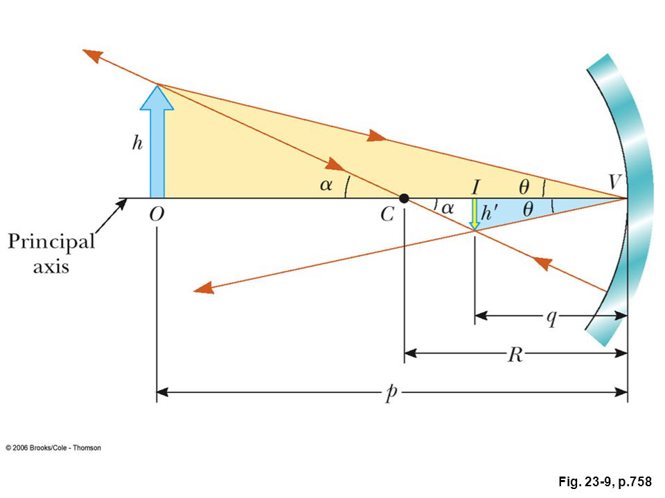 FIGURE 23.9 The image formed by a spherical concave mirror, where the object at O lies outside the center of curvature, C.