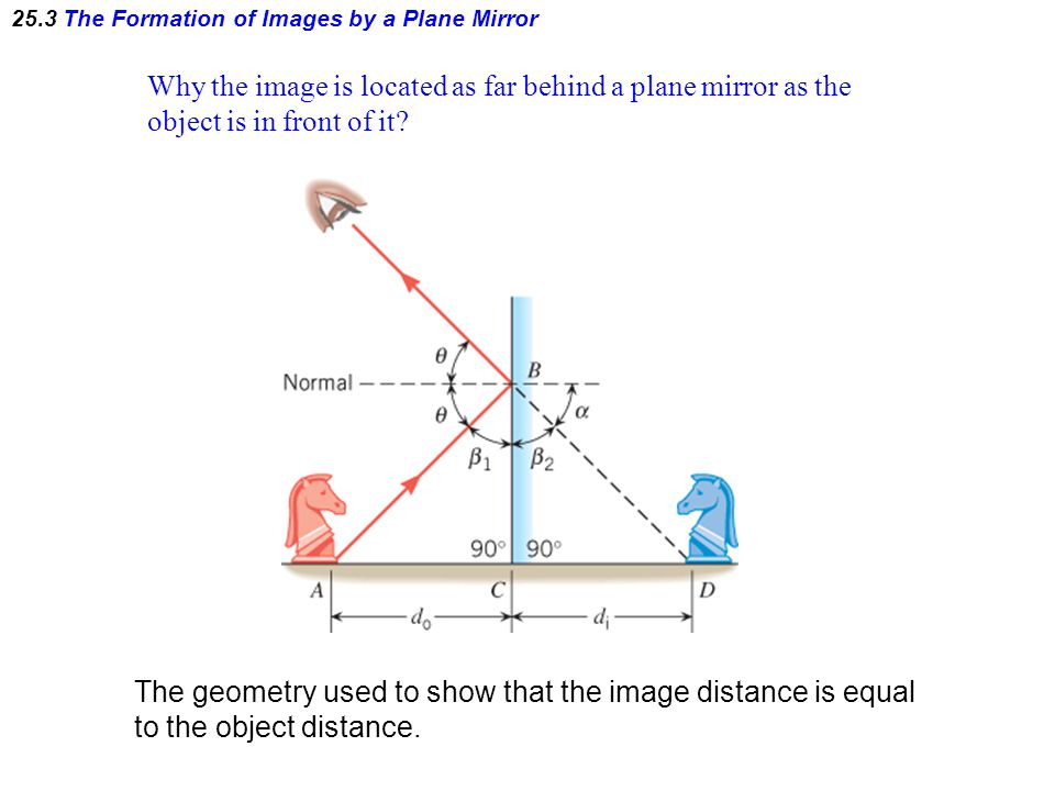 25.3 The Formation of Images by a Plane Mirror