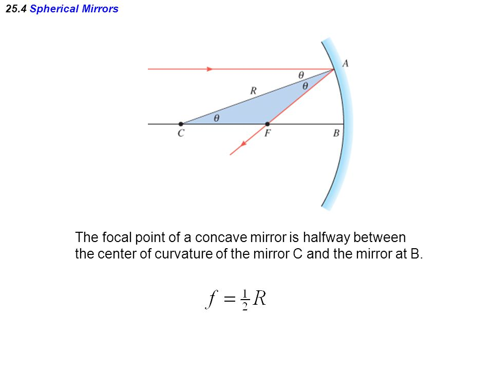 The focal point of a concave mirror is halfway between