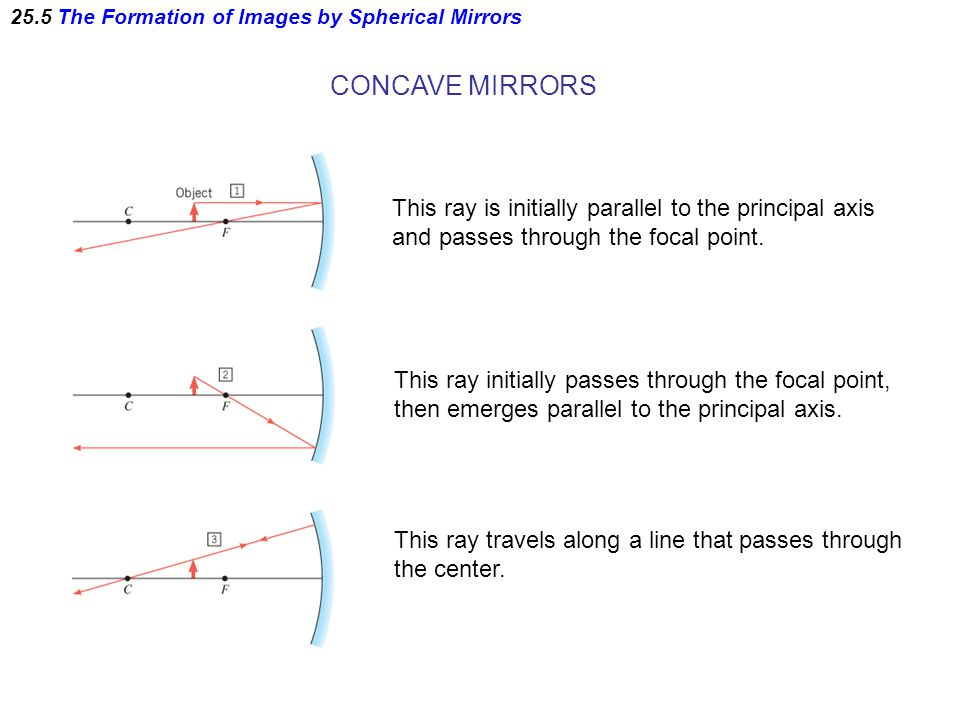 25.5 The Formation of Images by Spherical Mirrors