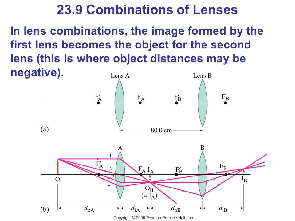 23.9 Combinations of Lenses