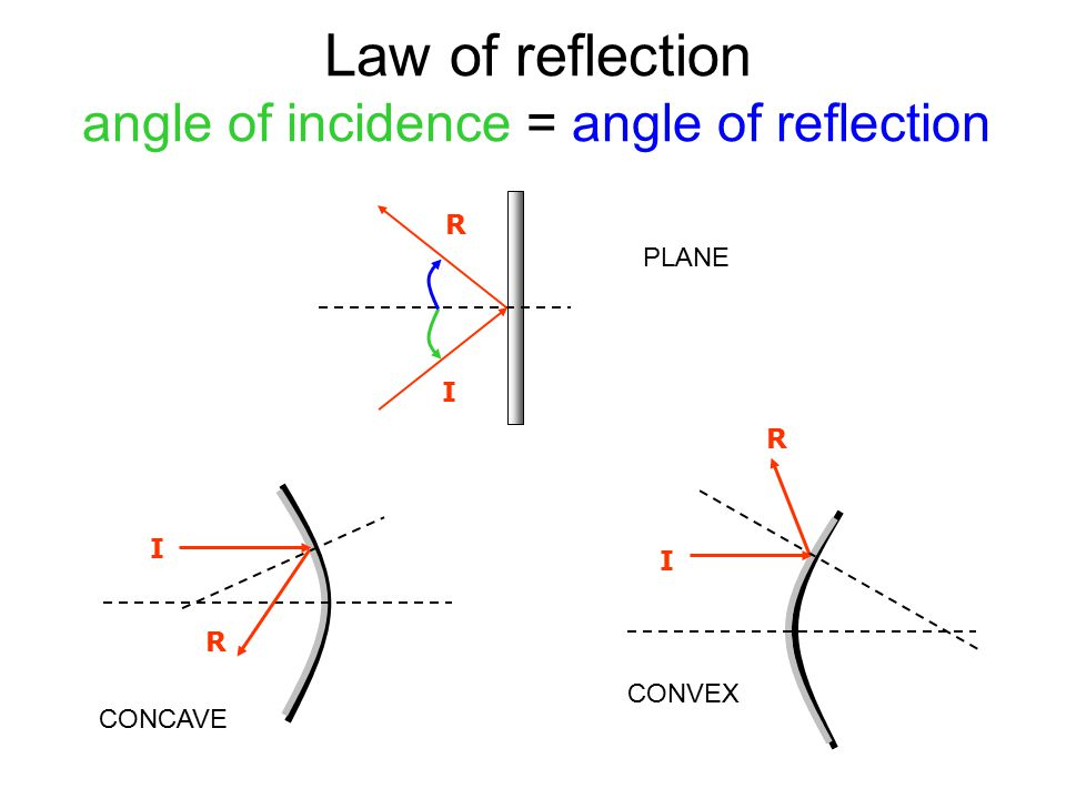 L 33 Light and Optics [3] images formed by mirrors - ppt ... Angle Of Incidence Mirror