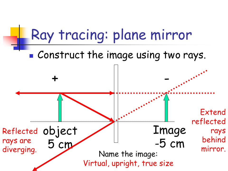 Ray tracing: plane mirror