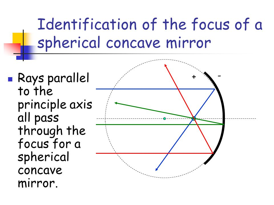 Identification of the focus of a spherical concave mirror