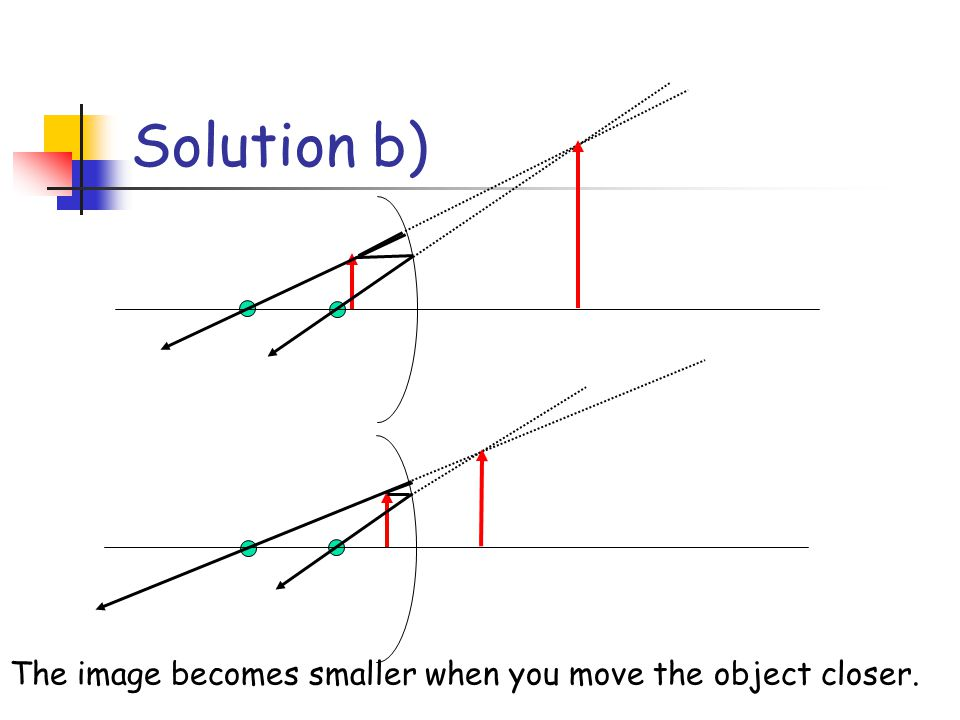 Solution b) The image becomes smaller when you move the object closer.