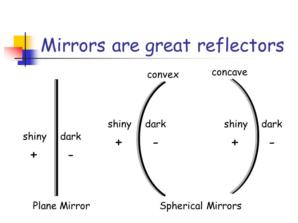 Mirrors are great reflectors