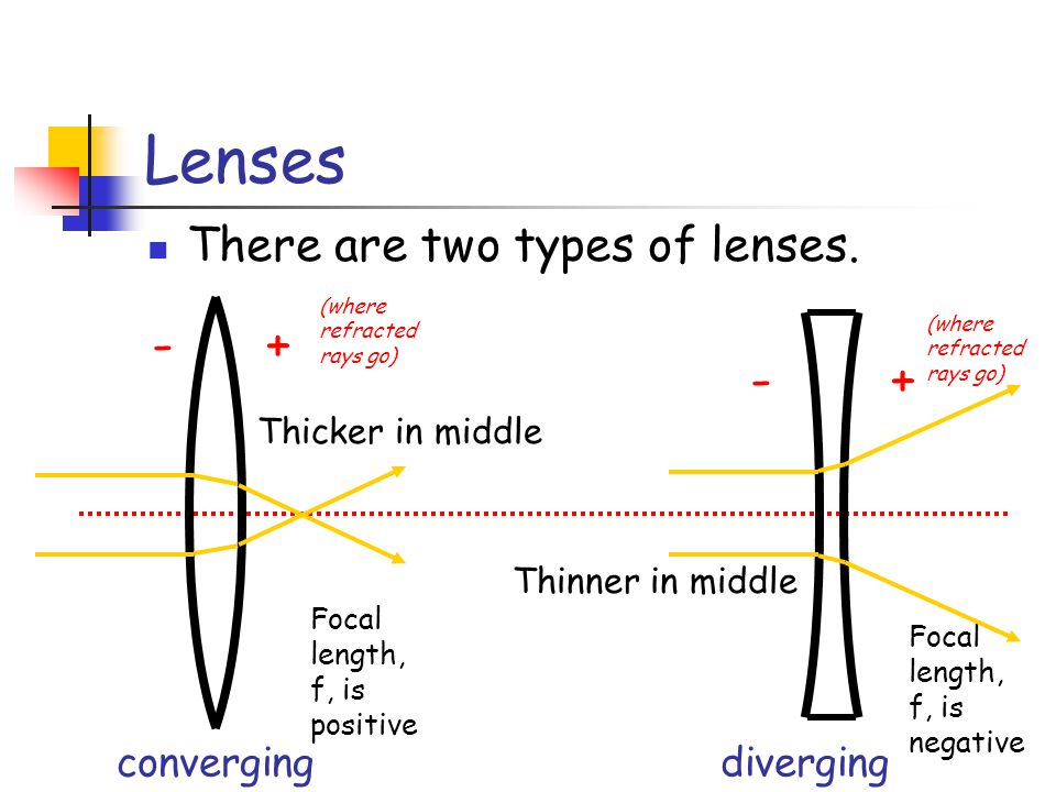 Lenses There are two types of lenses. converging diverging