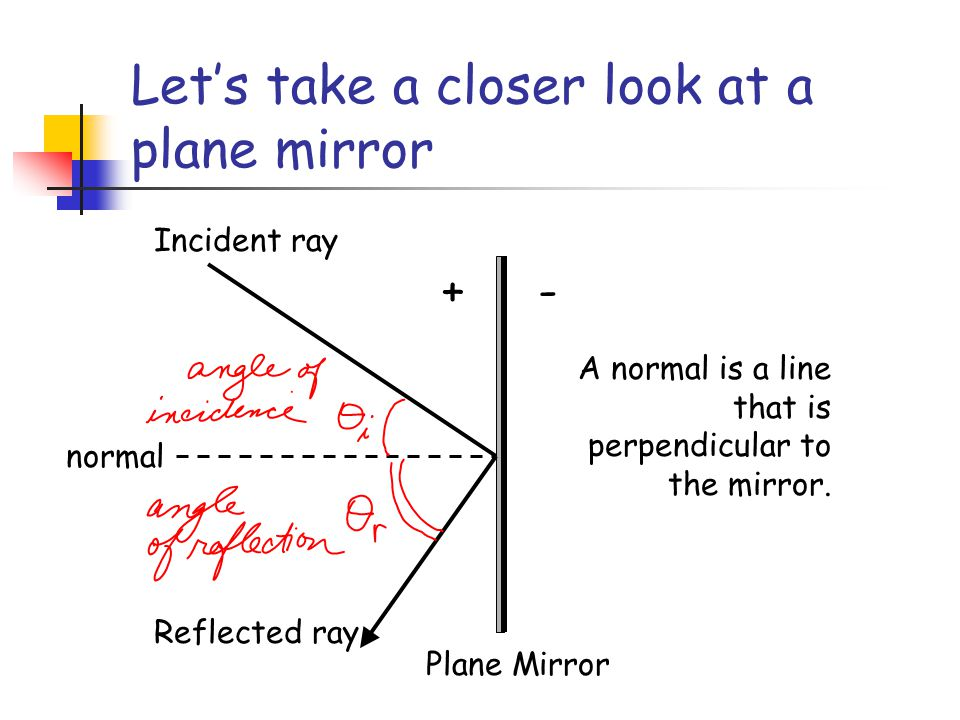 Let's take a closer look at a plane mirror
