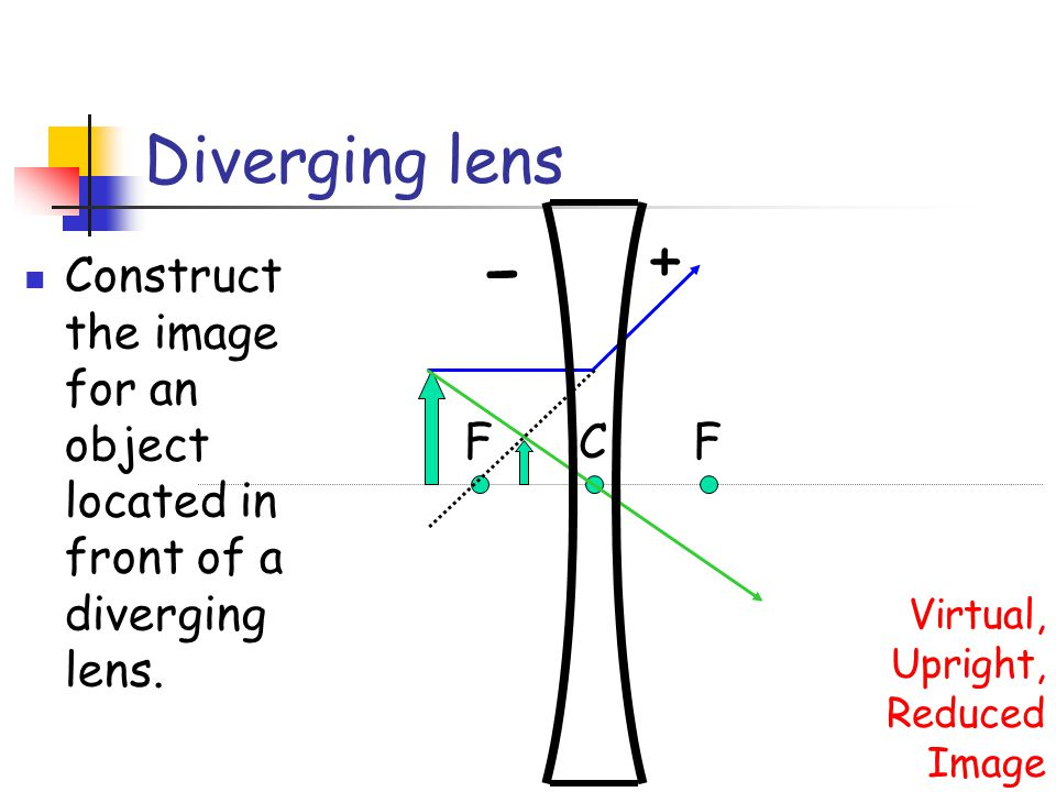 Diverging lens + - Construct the image for an object located in front of a diverging lens. F. C.