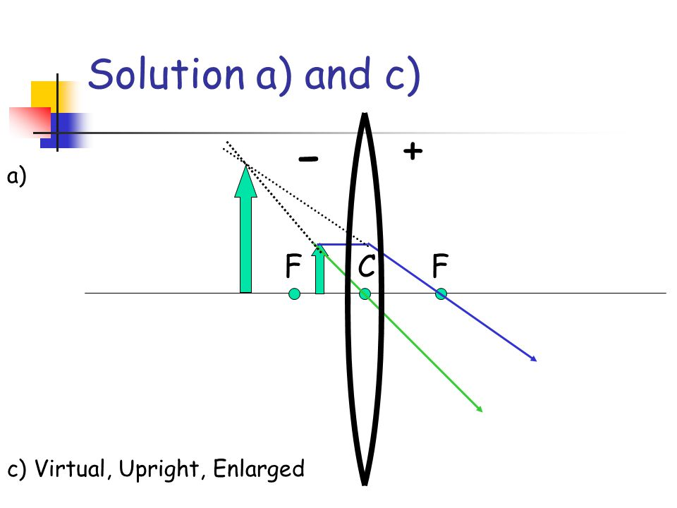 Solution a) and c) + - a) F C F c) Virtual, Upright, Enlarged