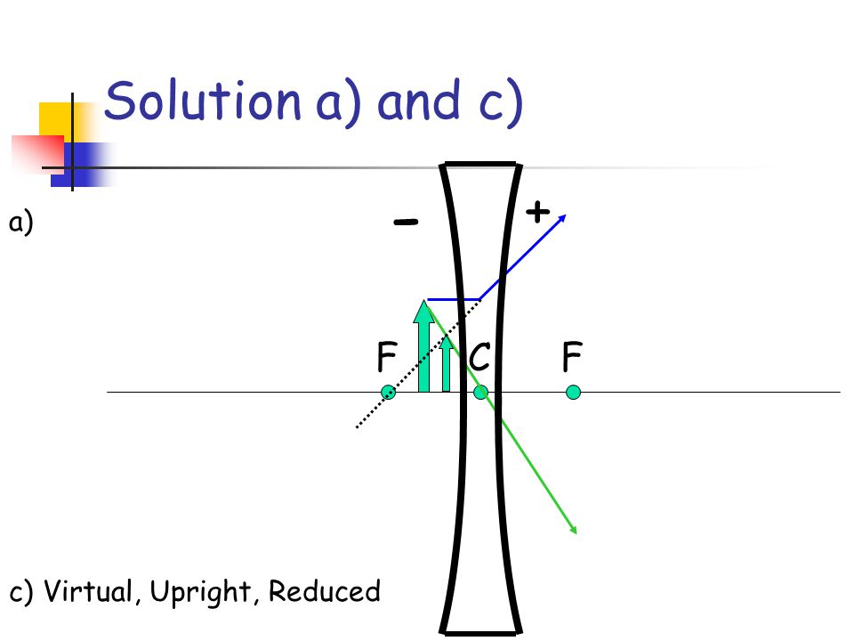 Solution a) and c) + - a) F C F c) Virtual, Upright, Reduced