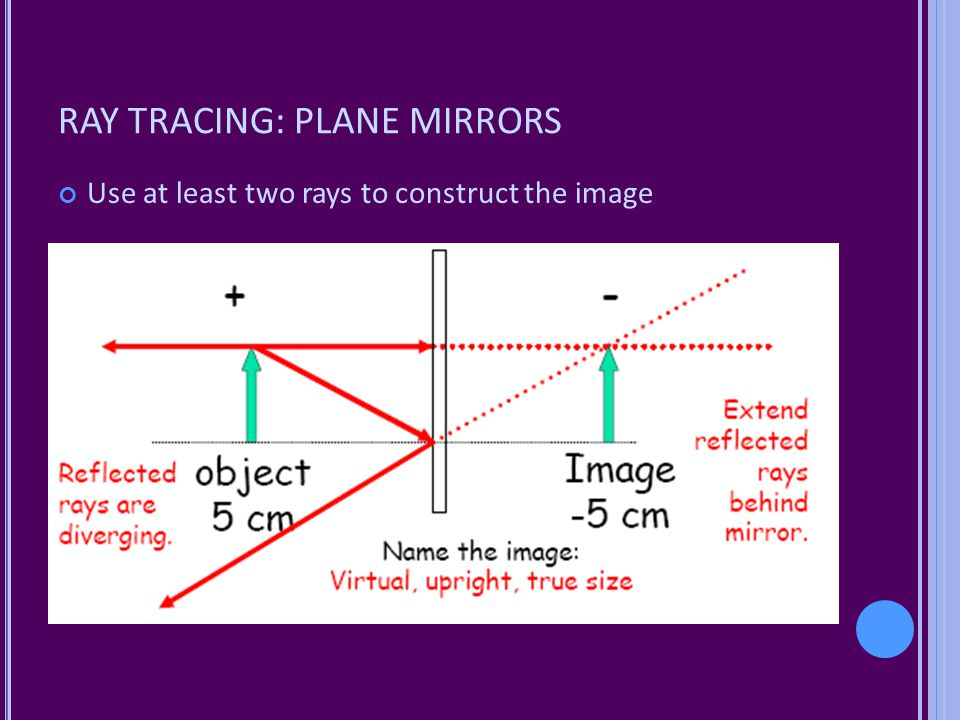 RAY TRACING: PLANE MIRRORS