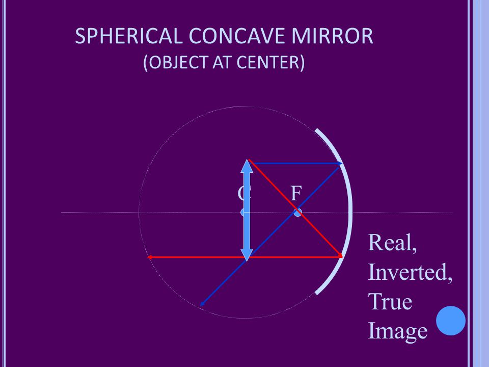SPHERICAL CONCAVE MIRROR (OBJECT AT CENTER)