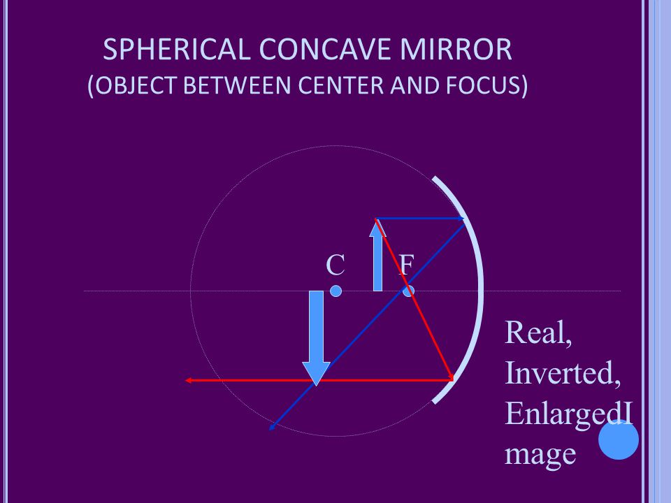 SPHERICAL CONCAVE MIRROR (OBJECT BETWEEN CENTER AND FOCUS)