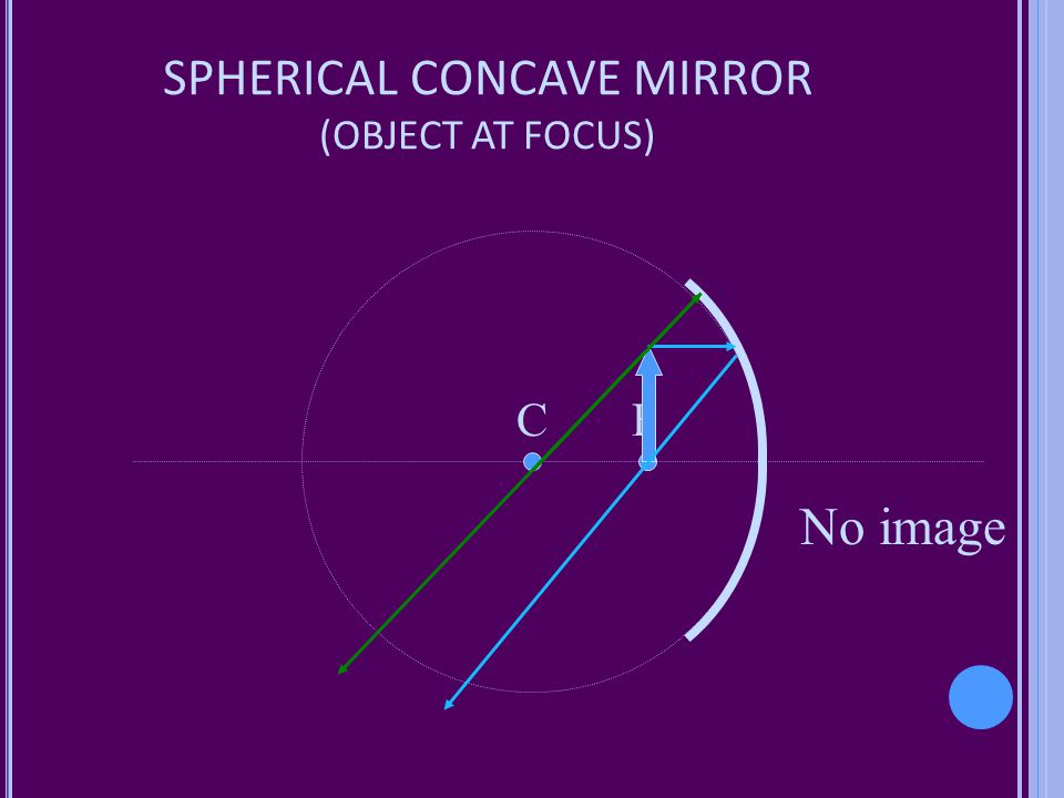SPHERICAL CONCAVE MIRROR (OBJECT AT FOCUS)