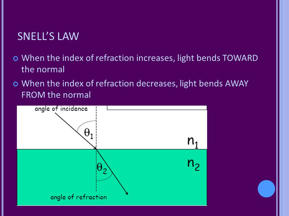 SNELL'S LAW When the index of refraction increases, light bends TOWARD the normal.
