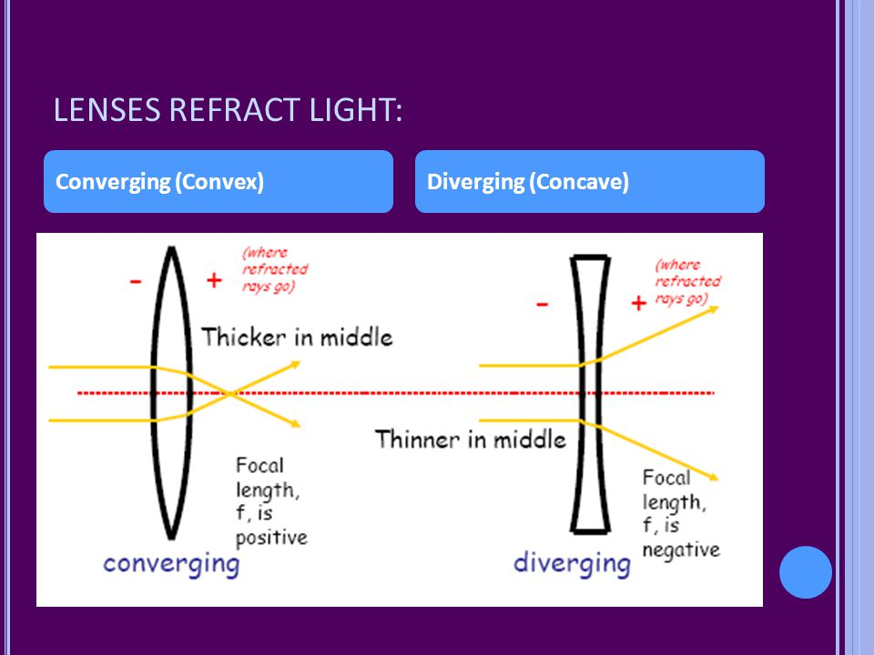 LENSES REFRACT LIGHT: Converging (Convex) Diverging (Concave)