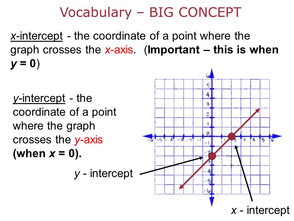 From yesterday in case you didn't get it - ppt download Y Intercept Definition