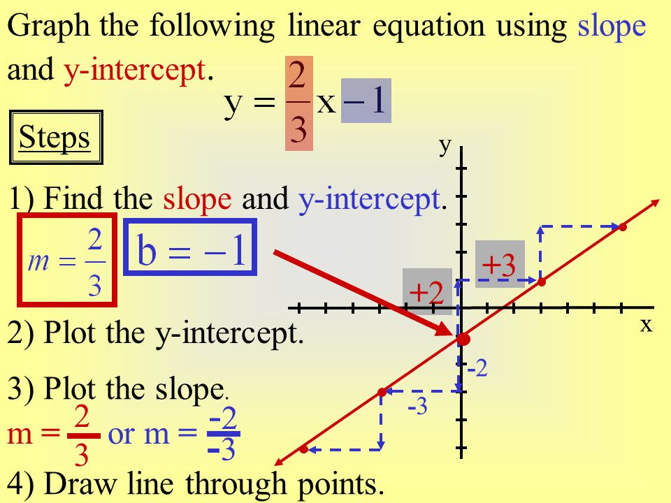 -2 -3 Graph the following linear equation using slope and y-intercept.