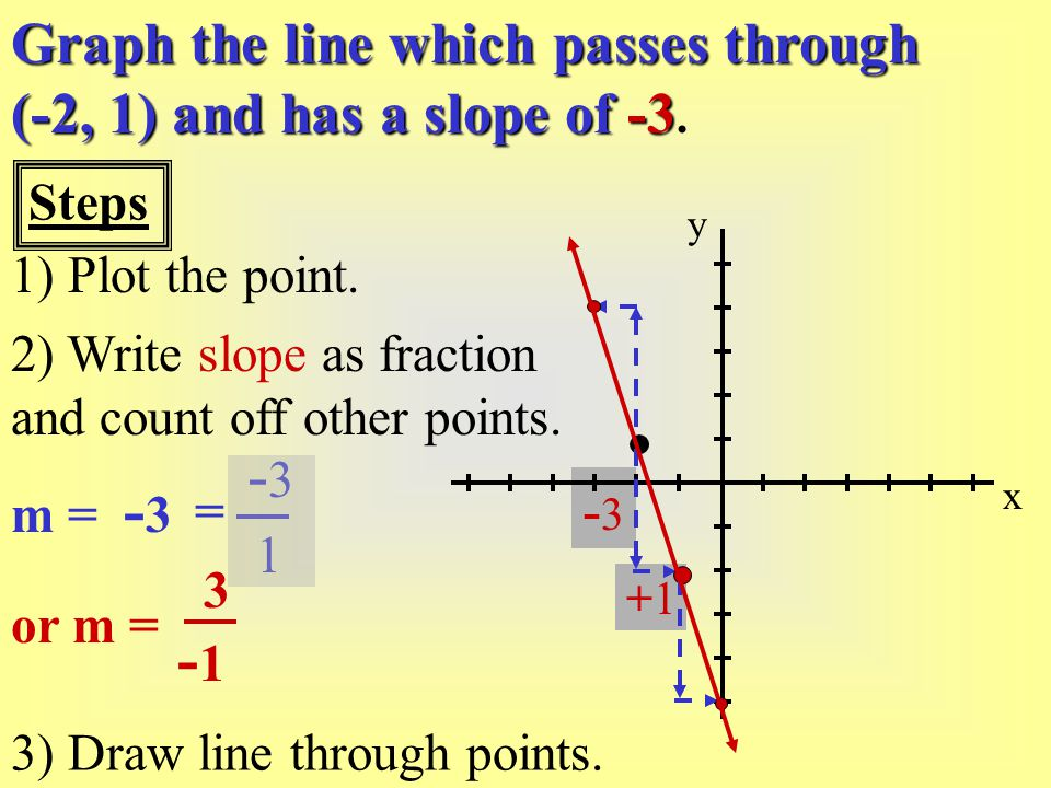 Graph the line which passes through (-2, 1) and has a slope of -3.